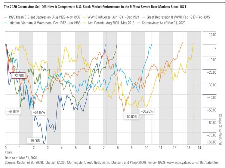Market Crashes 3
