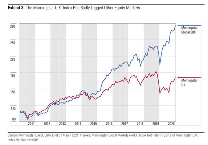 Morningstar UK index vs other markets