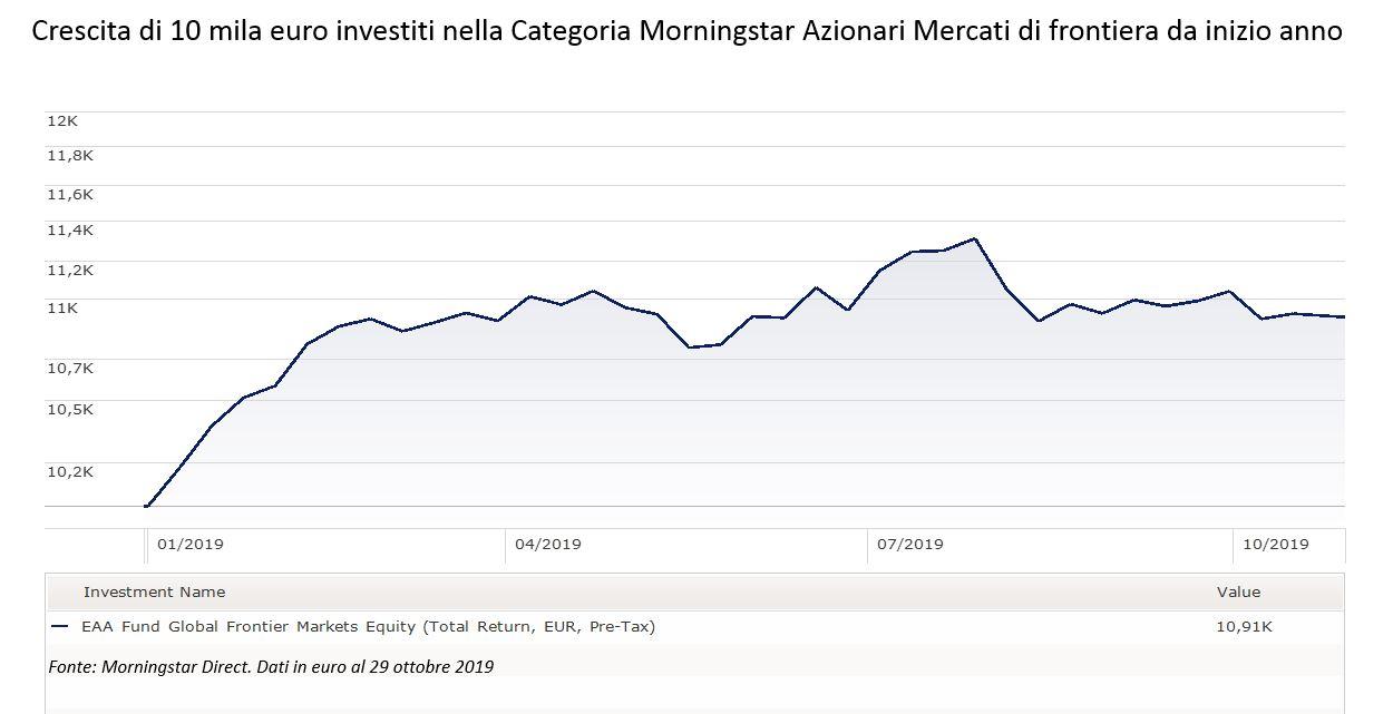 Andamento della categoria azionari Mercati di frontiera