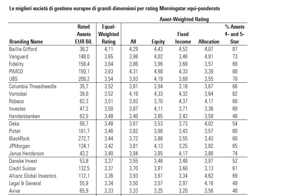 Le migliori SGR europee per rating Morningstar - 4 trimestre 2019