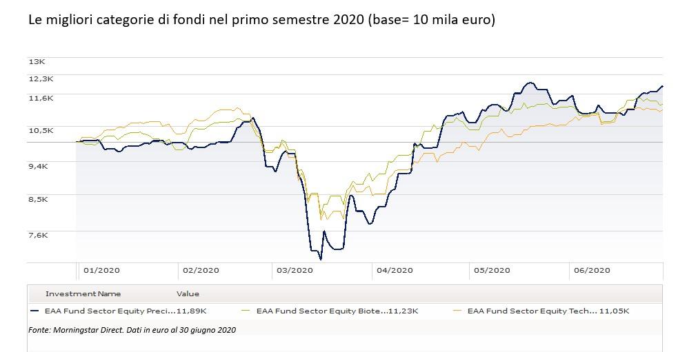 Le migliori categorie di fondi nel primo semestre 2020