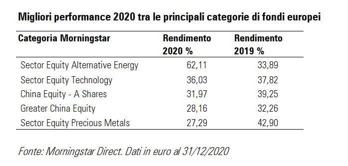 Migliori performance tra le principali categorie di fondi nel 2020