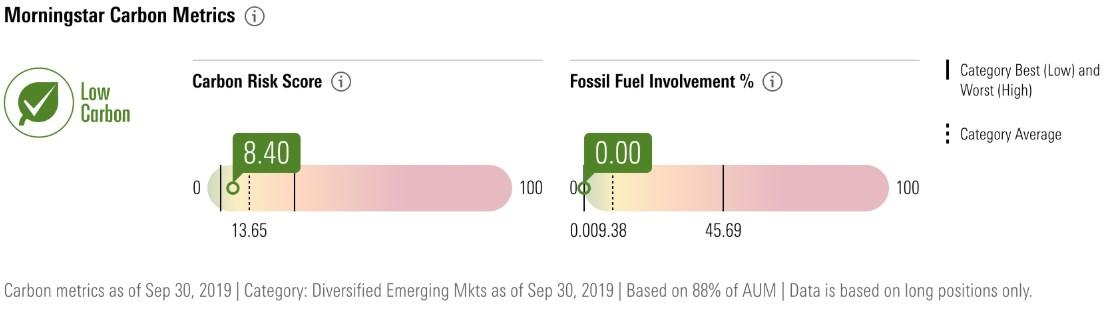 Morningstar Carbon Metrics