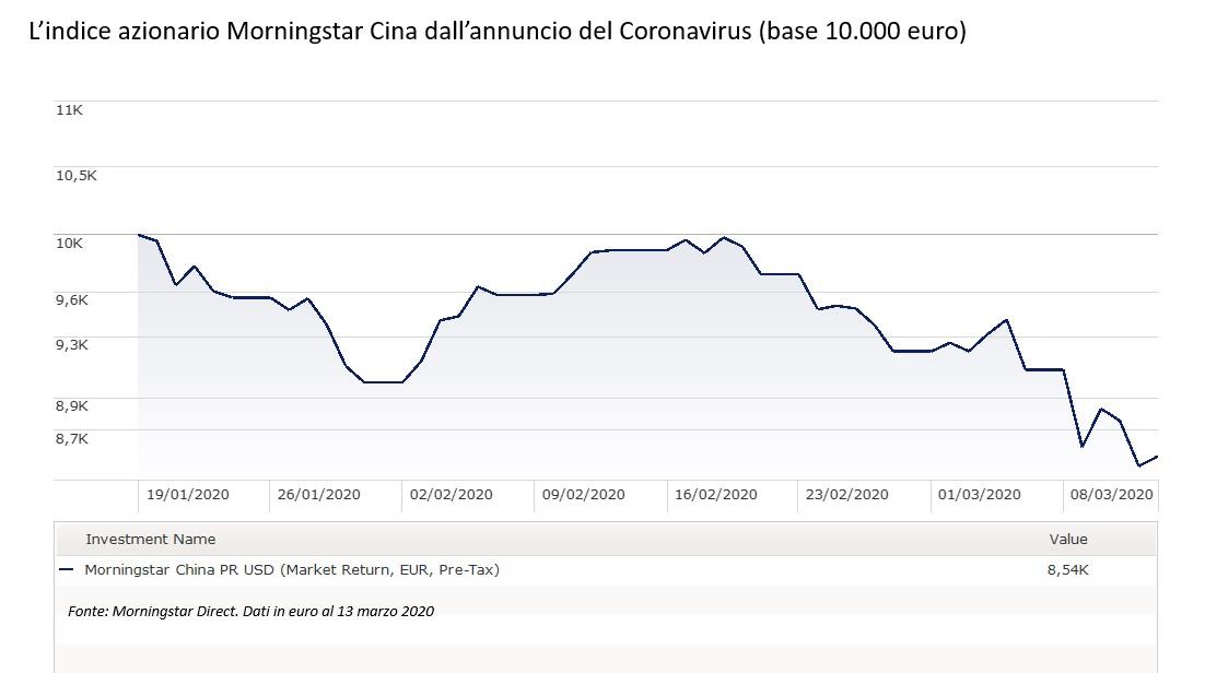 L'indice azionario Morningstar Cina dall'inizio della pandemia