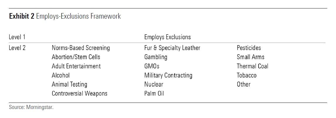 Exhibit 2: Employs-Exclusions Framwork