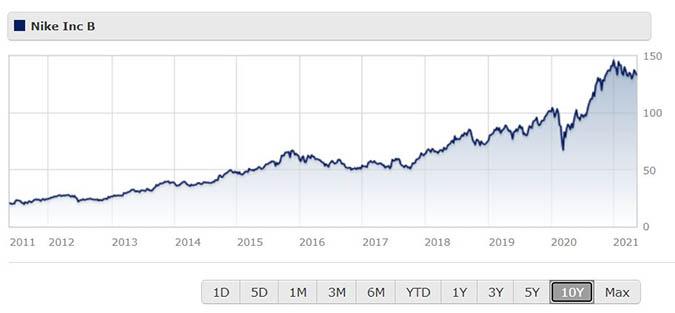 Nike share price over 10 years