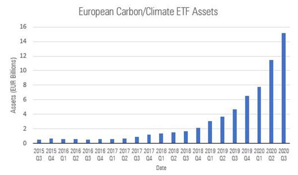 Growth in EU carbon ETFs