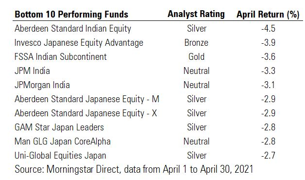 Bottom 10 performing funds in April