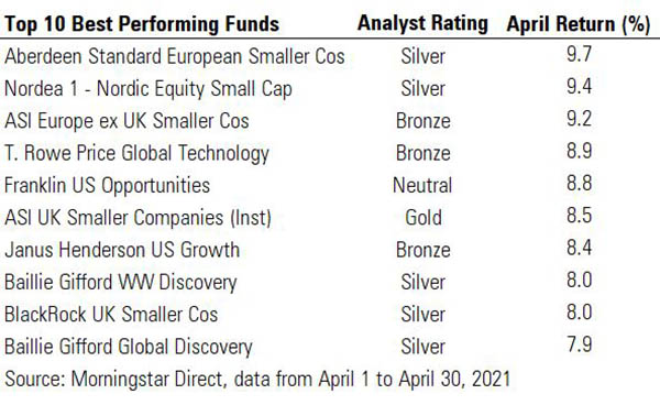 Top 10 best performing funds