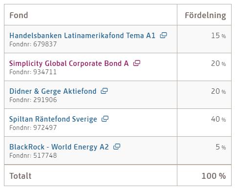 Jonas Lindmark PPM-portfölj 2020-05-14