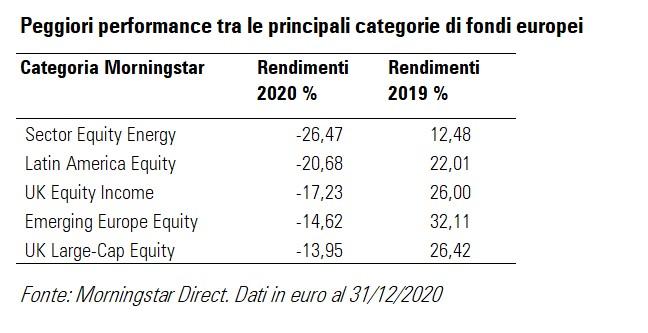 Peggiori performance tra le principali categorie di fondi nel 2020