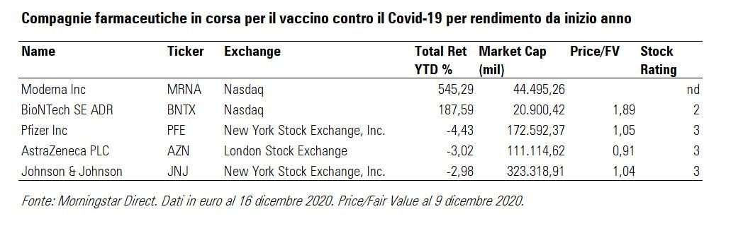 Compagnie farmaceutiche in corsa per il vaccino Covid19