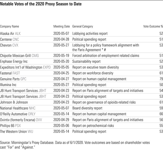 Notable Votes of the 2020 Proxy Season to Date