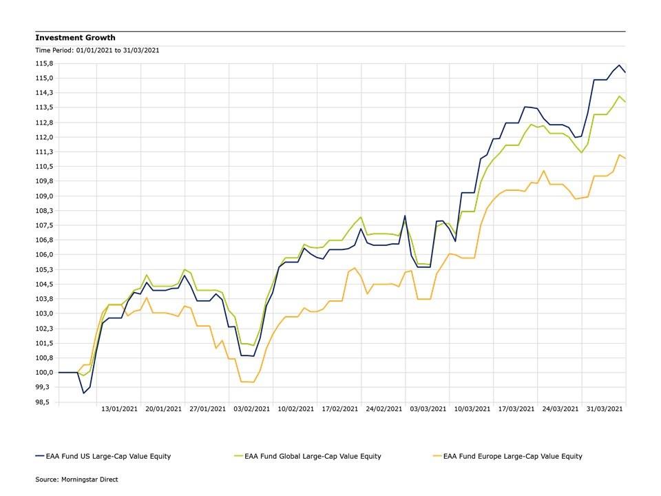 Fondi-value-primo-trimestre