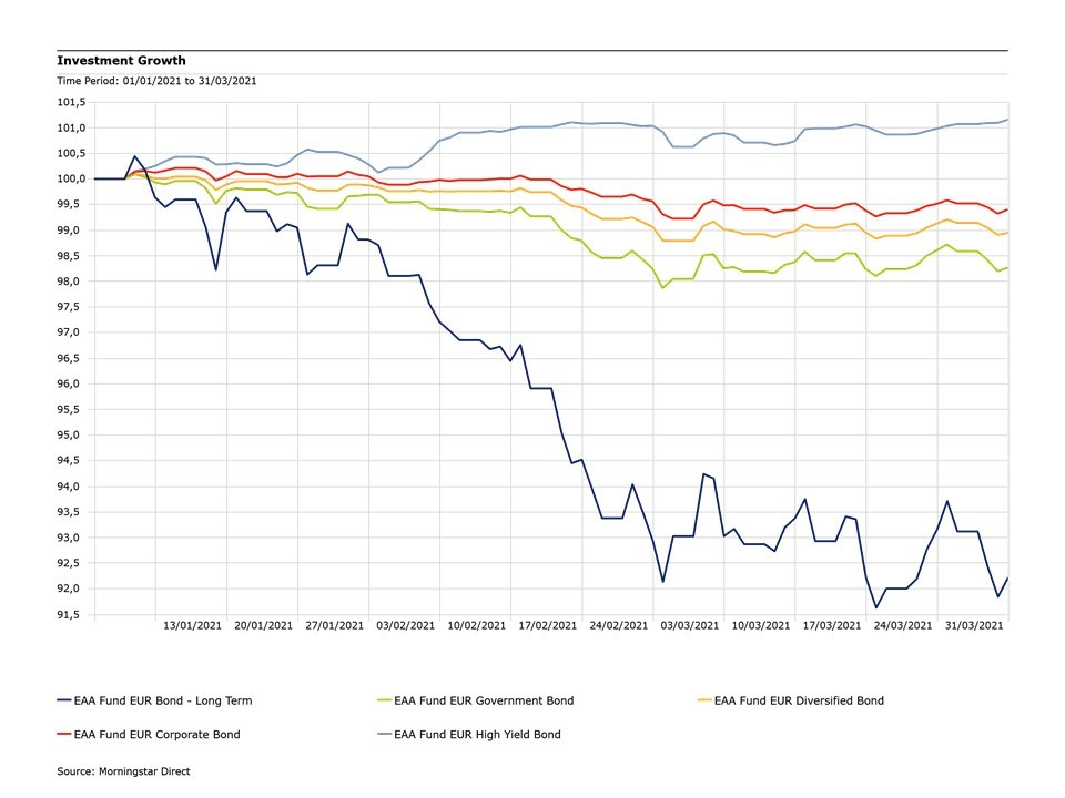 Fondi-obbligazionari-primo-trimestre
