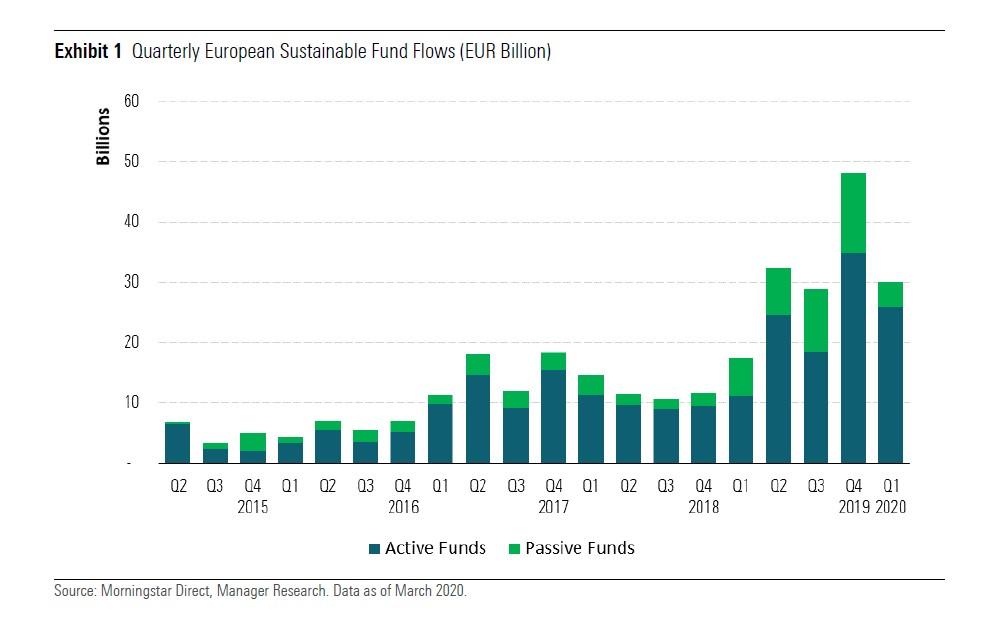 Flussi netti nei fondi sostenibili europei - primo trimestre 2020