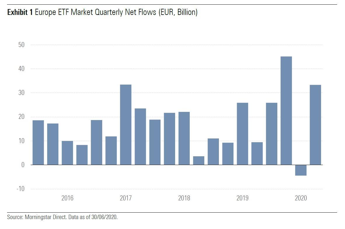 Flussi netti verso gli Etf europei per trimestre