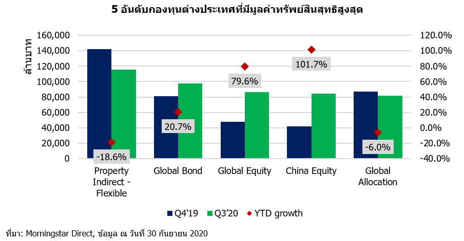 Q3 20 TH 5 FIF cat growth