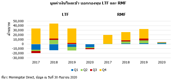 Q3 20 TH LTF RMF flow
