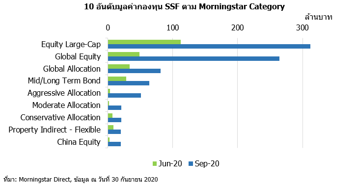 Q3 20 TH ssf by category
