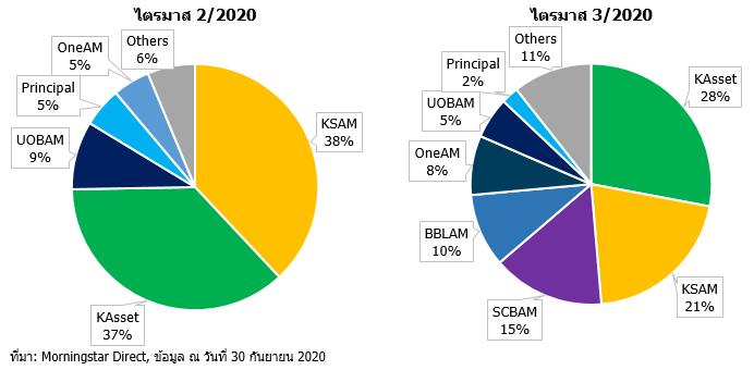 Q3 20 TH ssf market share