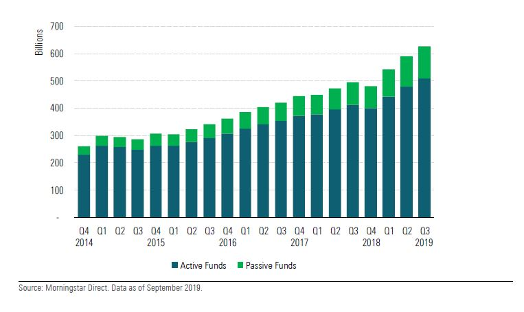 Patrimonio nei fondi attivi e passivi sostenibili su base trimestrale dal 2014 ad oggi