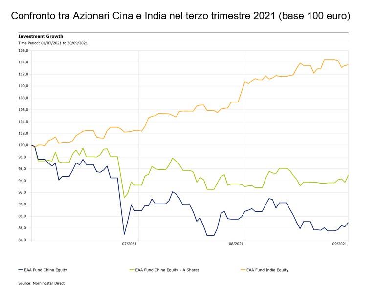 Confronto Azionari Cina e India