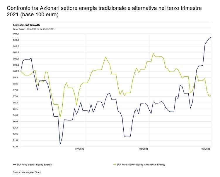 Confronto azionari energia e energia alternativa