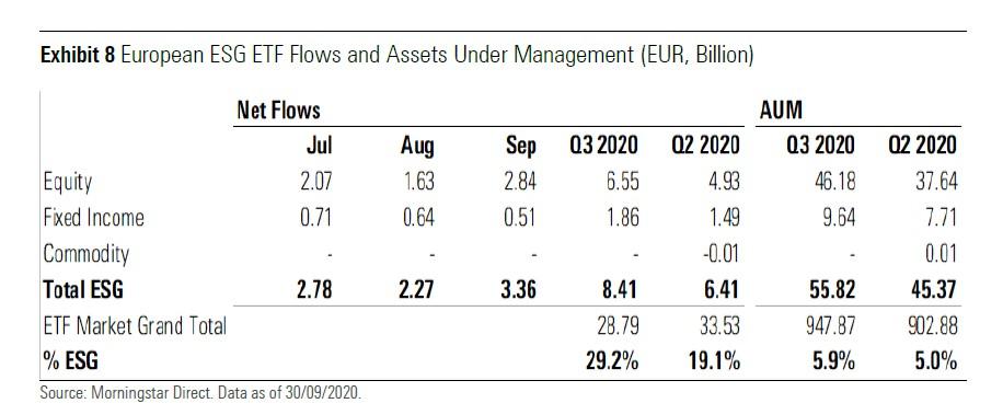 Flussi netti negli Etf sostenibili europei nel terzo trimestre (miliardi di euro)