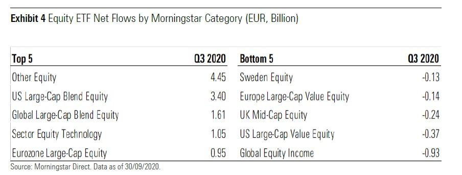 Migliori e peggiori categorie di Etf azionari per raccolta nel terzo trimestre (miliardi di euro)