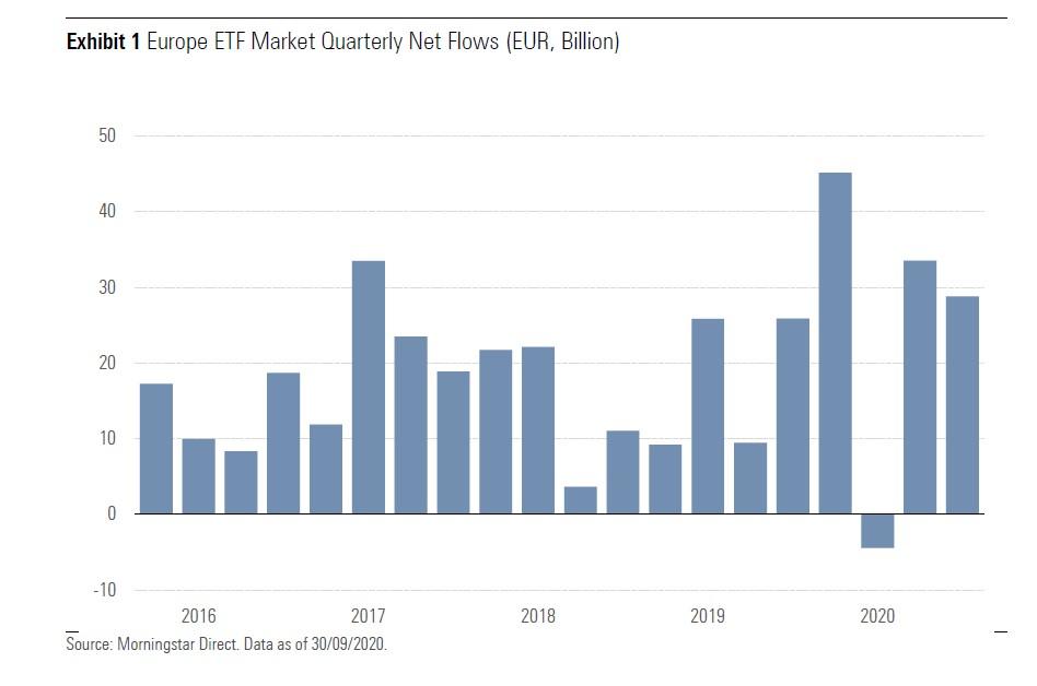 Flussi netti negli Etf europei per trimestre (miliardi di euro)