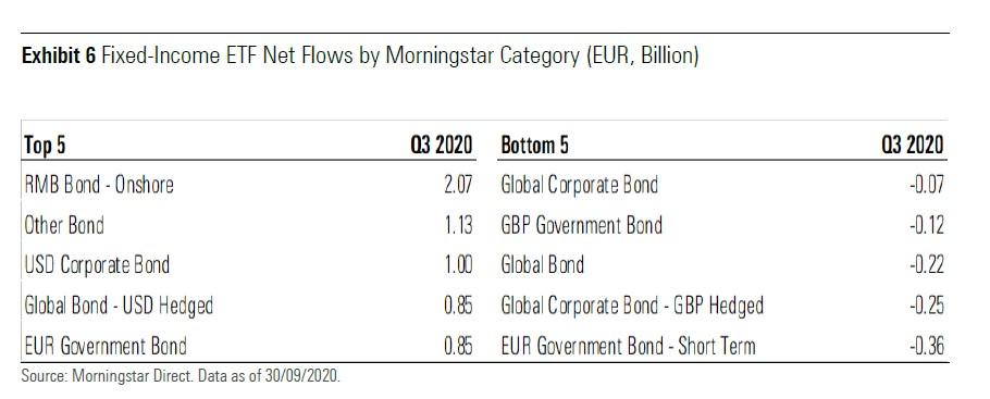 Migliori e peggiori categorie di Etf obbligazionari per raccolta nel terzo trimestre (miliardi di euro)