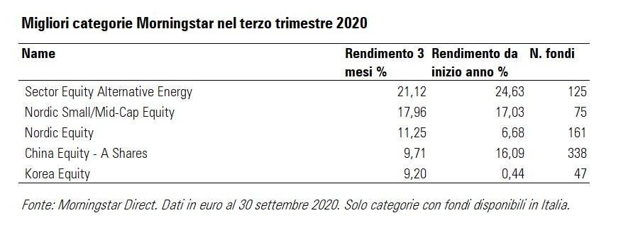 Migliori categorie di fondi per performance nel terzo trimestre 2020