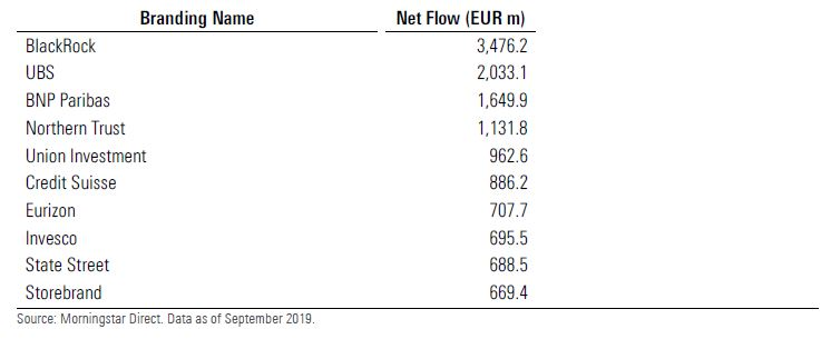 Le prime 10 società di gestione per raccolta sui fondi sostenibili nel terzo trimestre