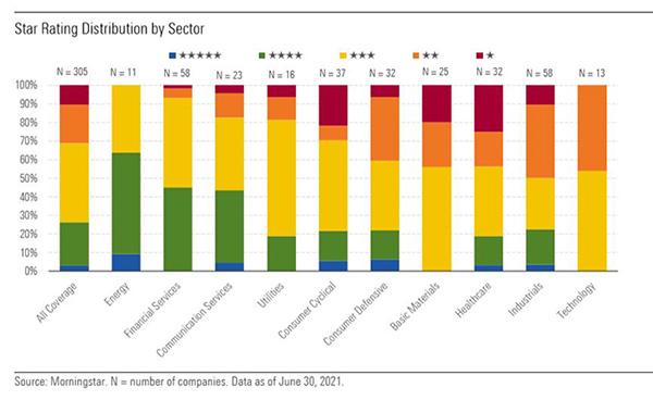 Chart on star rating distribution