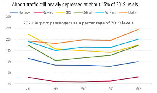 European airport traffic