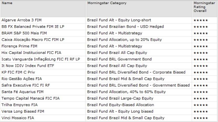 Brazilian funds that became 5 Stars in November/2020
