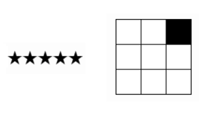 Rating y Style Box