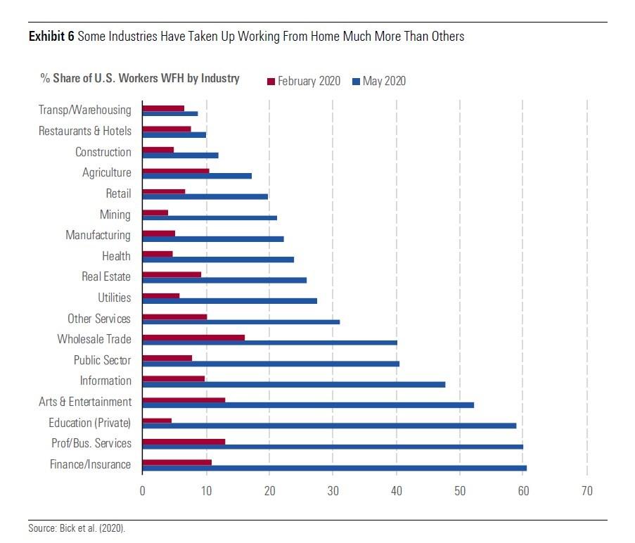 Lavoro da casa negli USA: non tutti i settori sono uguali