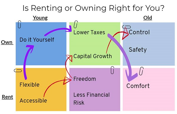 Rent vs Own Comparison Diagram - described below