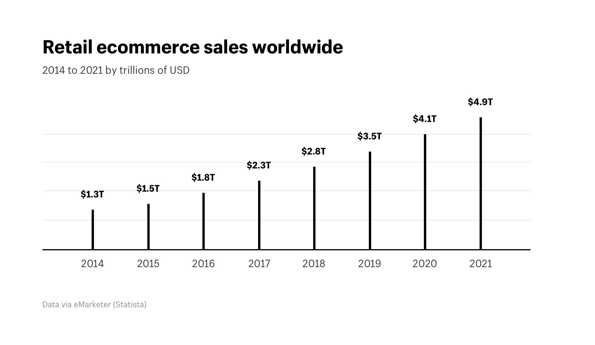 e-commerce, previsioni vendite online