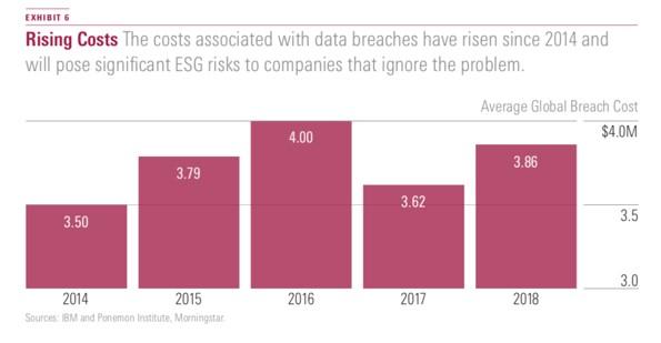 Risco ESG Entra em Foco 6