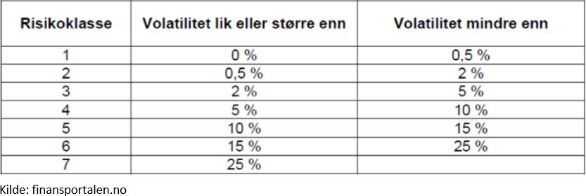 EU-risk (SRRI) i basfakta för investerare (KIID)