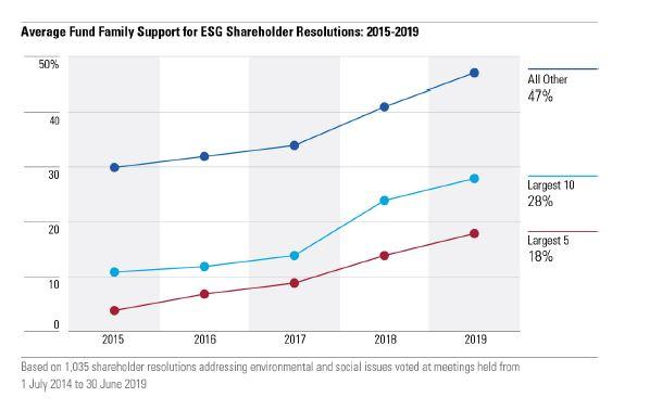 Supporto medio delle società di gestione alle risoluzioni degli azionisti su ESG: 2015-2019