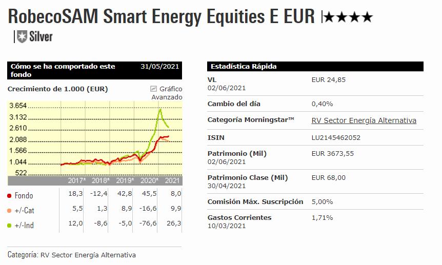 RobecoSAM Smart Energy Equities