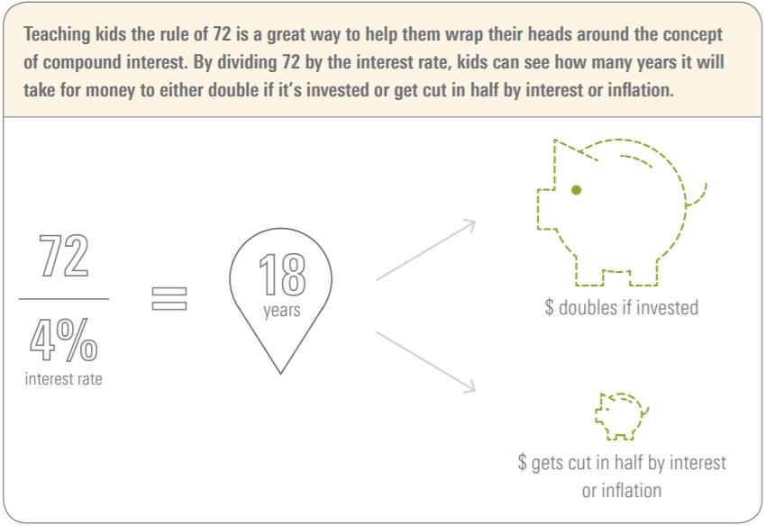 Ränta på ränta gör att det 4 procent ränta dubblar kapitalet redan efter 18 år, inte 25