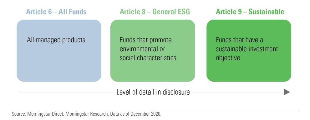 Die neue Selbstdeklaration von Fonds nach ESG Kriterien