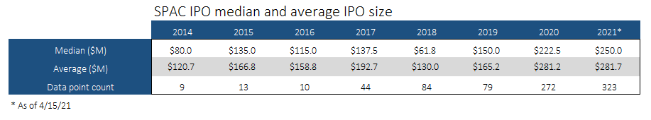 SPAC deal size per year