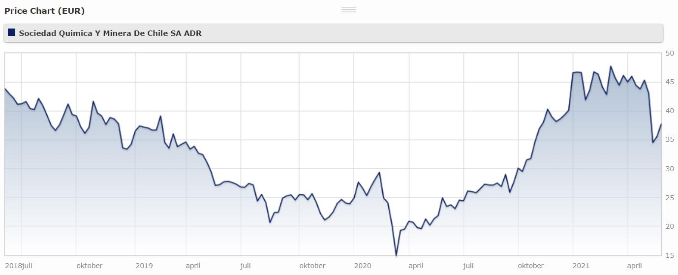 SQM price chart