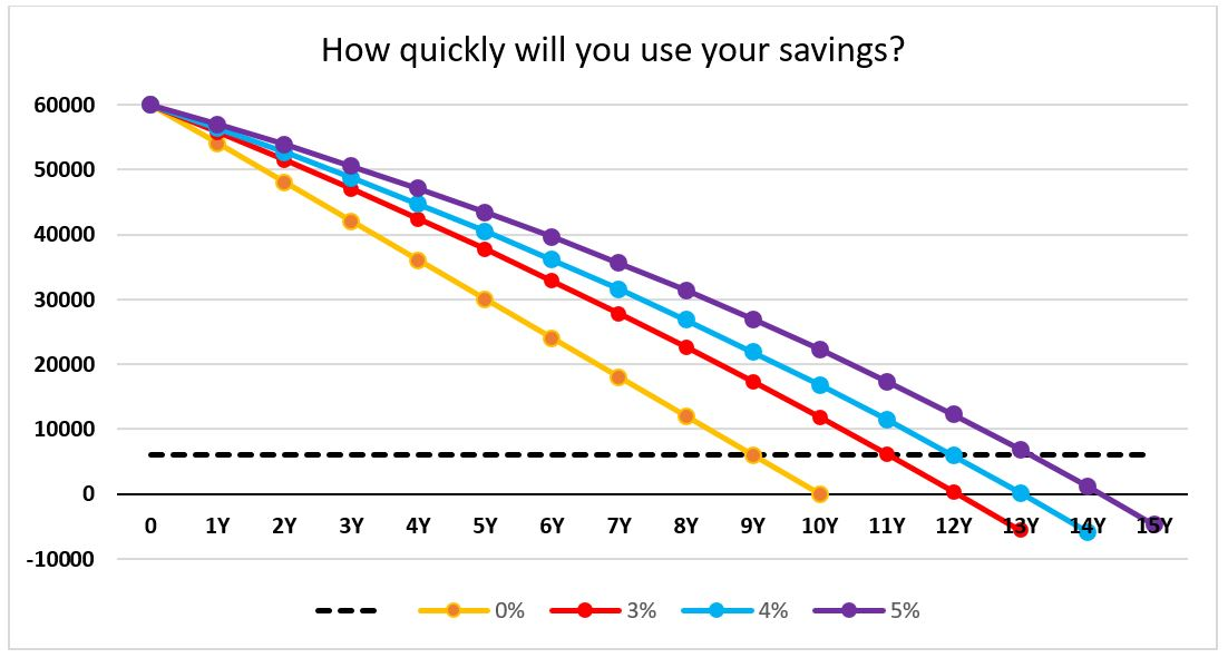 Chart use of savings